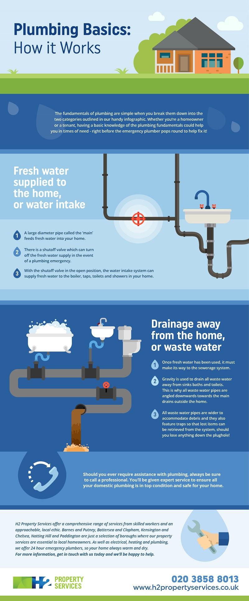 Plumbing Basics: How It Works